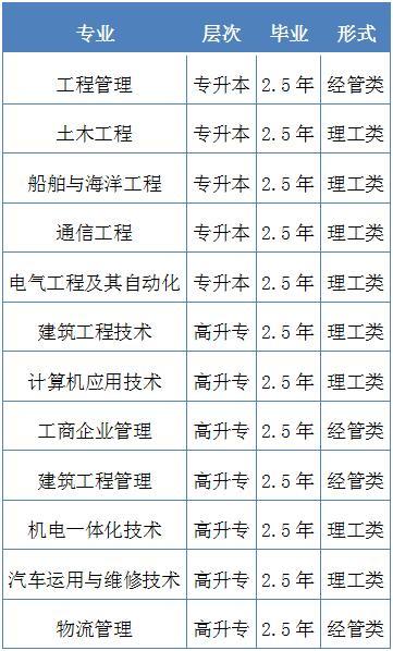 2021年武汉理工大学成人高考招生专业