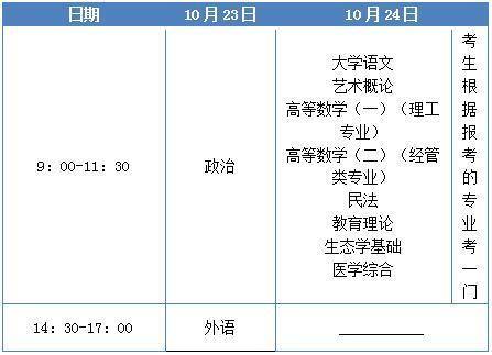 武汉理工大学成人高考专升本考试科目
