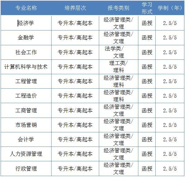 湖北经济学院成人高考专升本专业.jpg